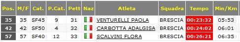 classifica femminile camerino 2015