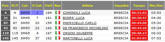classifica maschile camerino 2015